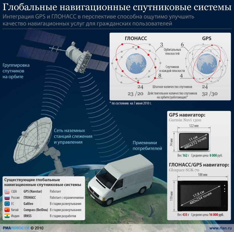 Спутниковые системы ГЛОНАСС