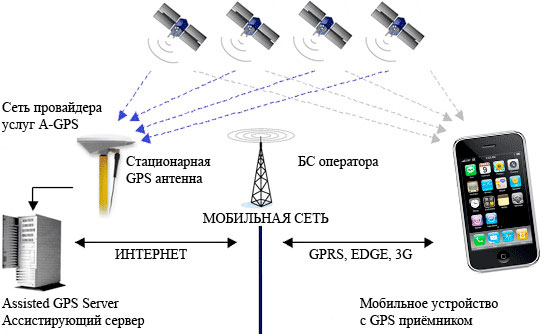 Принцип действия модуля A-GPS