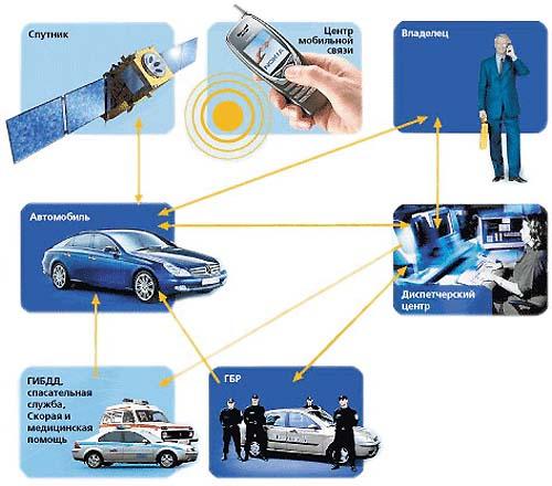 Принцип работы спутниковой сигнализации