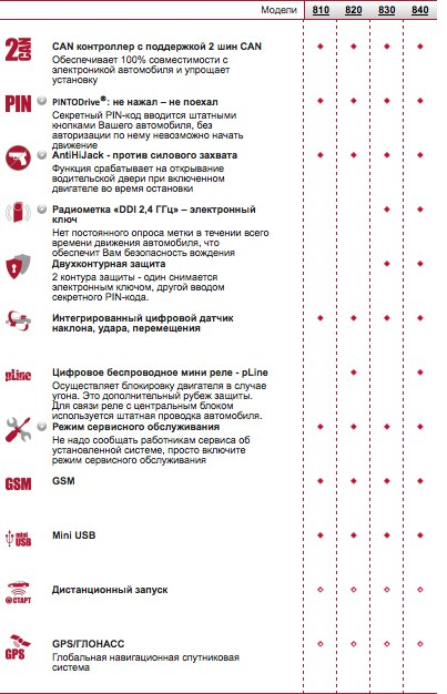 Сравнительная таблица GSM-сигнализаций ПРИЗРАК