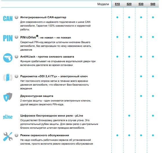 Сравнительная таблица иммобилайзеров ПРИЗРАК
