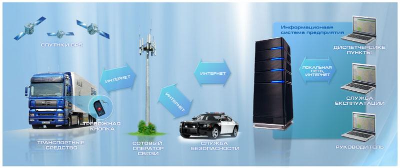 Схема работы системы мониторинга автотранспорта