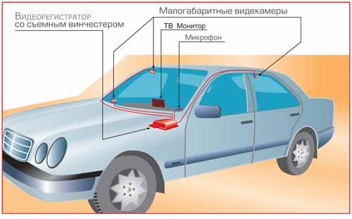 Видеорегистраторы автомобильные стационарные какой видеорегистратор лучше отзывы водителей