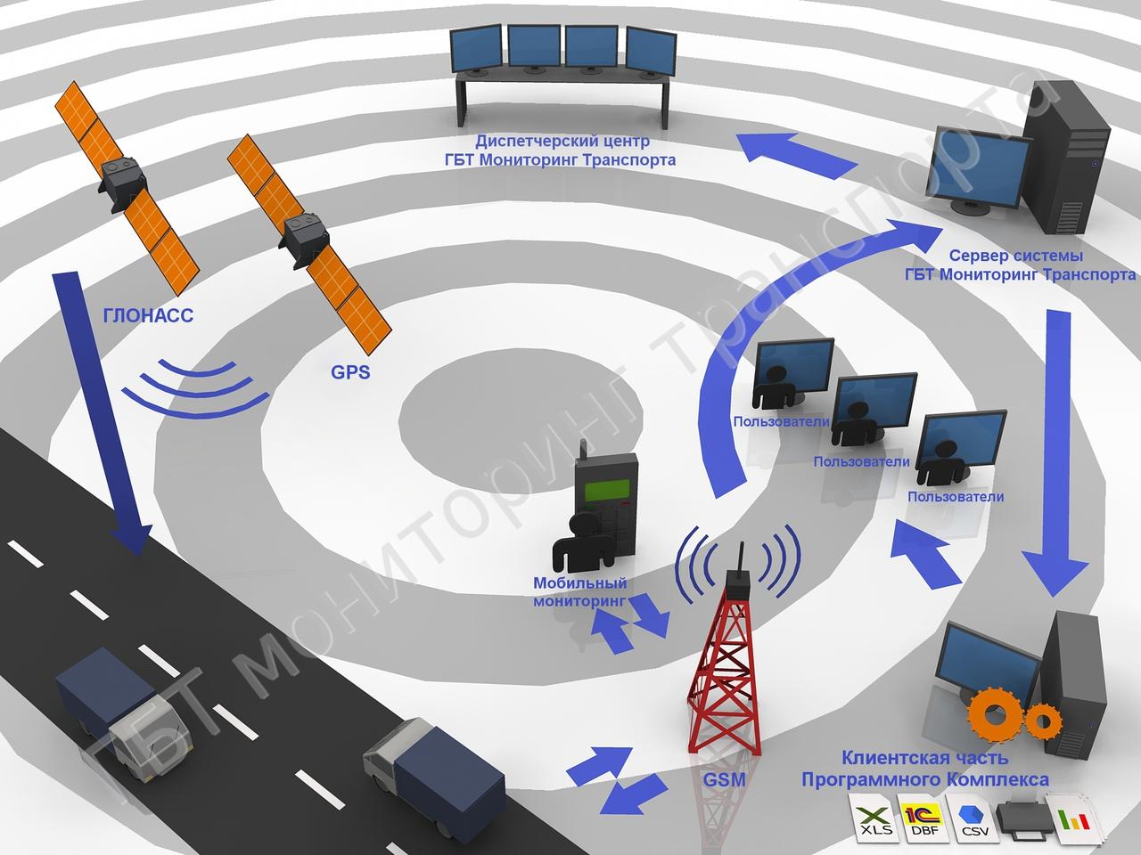 Схема действия охранного комплекса