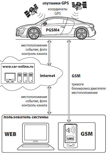 Cхема работы MS PGSM