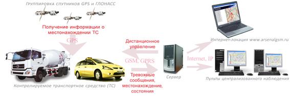 Схема спутникового мониторинга автотранспорта