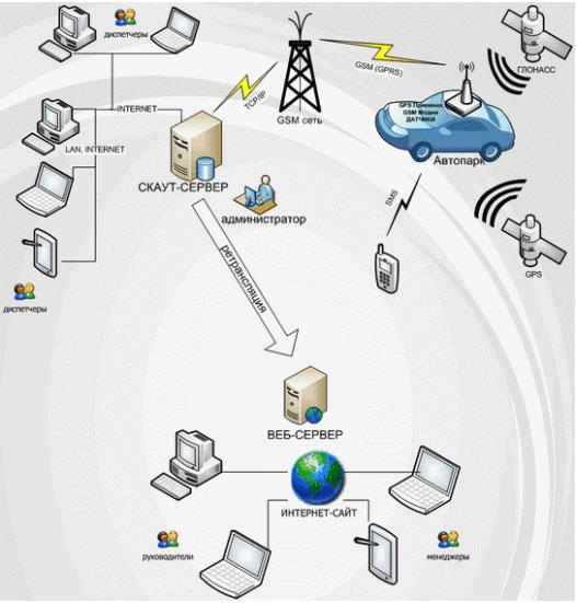 система спутникового gps мониторинга СКАУТ