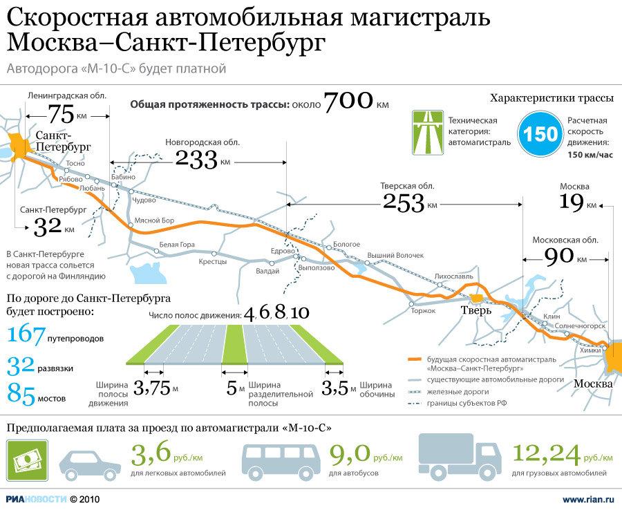 Открытие первого участка платной трассы Москва-Петербург