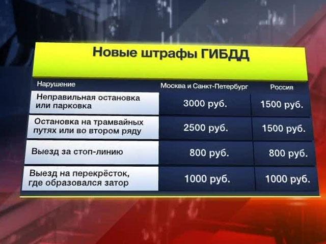 Штрафы за нарушение парковки составят 3000 рублей