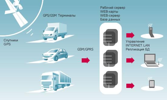 Принцип работы GPS-треккеров