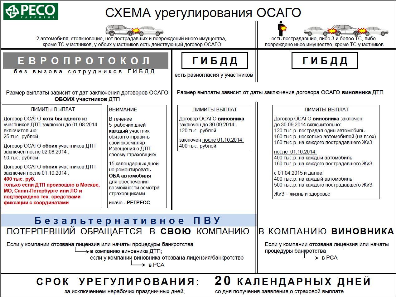 Схема урегулирования ОСАГО