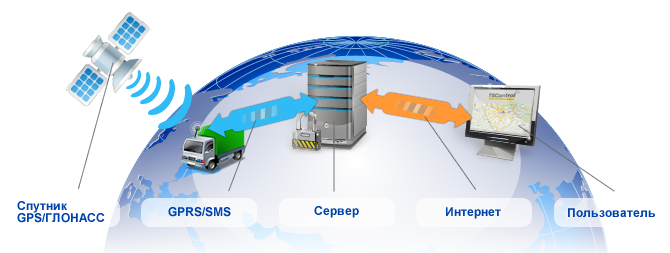 Данные системы мониторинга и
