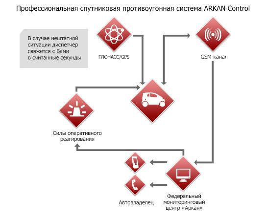 АРКАН КОНТРОЛЬ SX